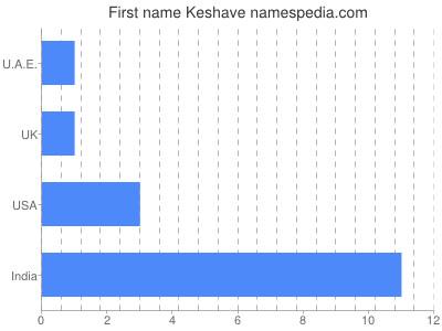 Vornamen Keshave