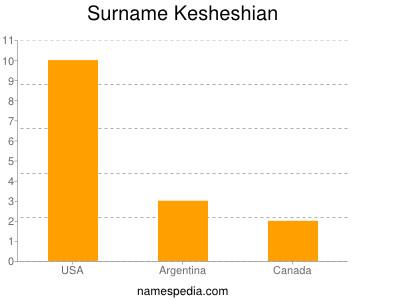 Surname Kesheshian
