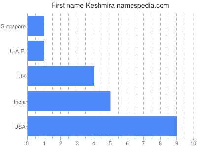 Given name Keshmira