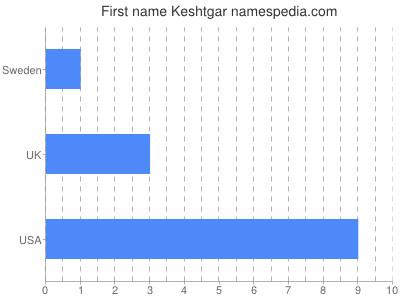 Given name Keshtgar