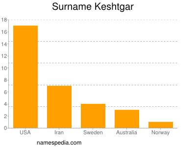 Surname Keshtgar