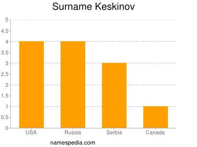Surname Keskinov