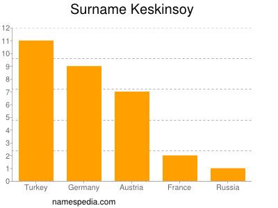 Surname Keskinsoy