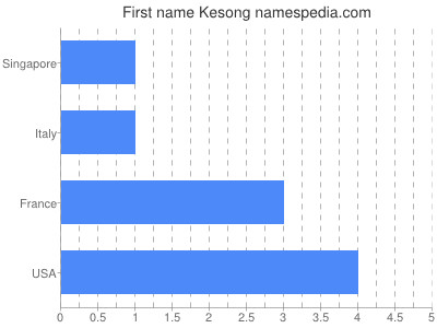 Given name Kesong