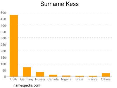 Surname Kess
