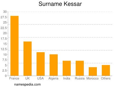 Surname Kessar