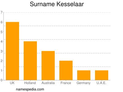 Surname Kesselaar