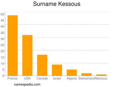 Surname Kessous