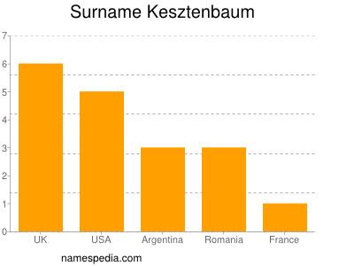 Familiennamen Kesztenbaum