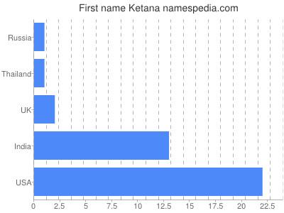 Given name Ketana