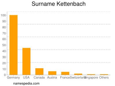 Surname Kettenbach