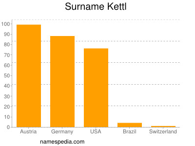 Surname Kettl