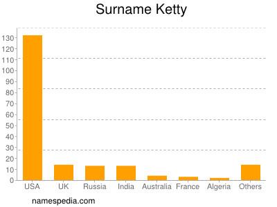 Surname Ketty