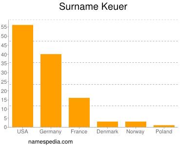 Surname Keuer