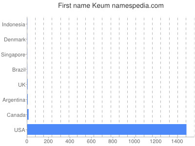 Given name Keum