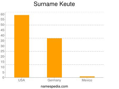 Surname Keute
