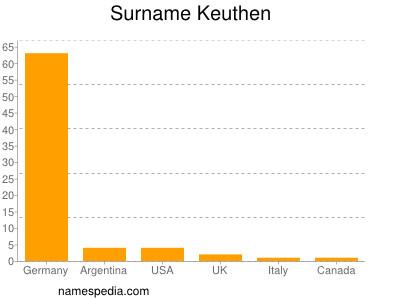 Surname Keuthen