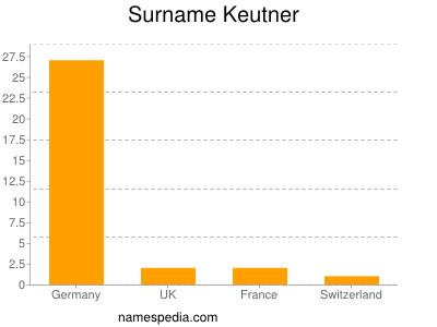 Surname Keutner