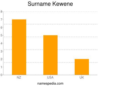 Surname Kewene