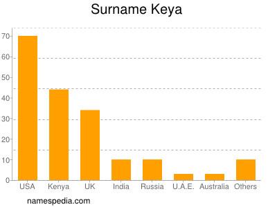 Surname Keya