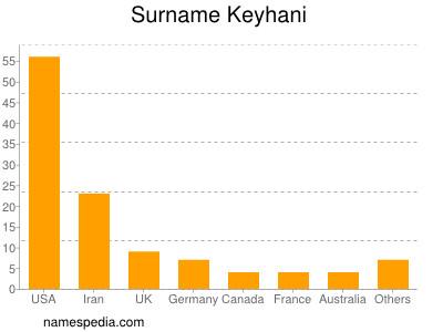 Surname Keyhani
