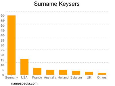 Surname Keysers