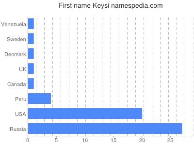 Given name Keysi