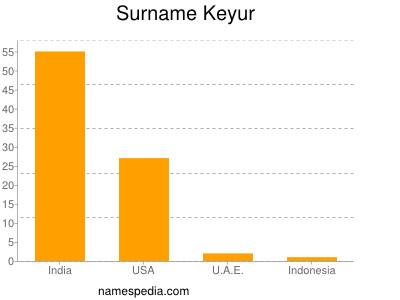Surname Keyur