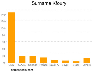 Surname Kfoury