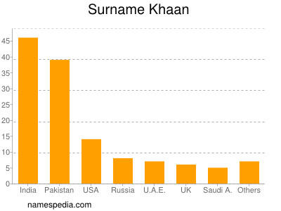Surname Khaan