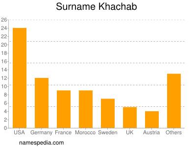 Surname Khachab