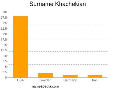Surname Khachekian