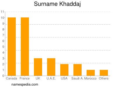 Surname Khaddaj