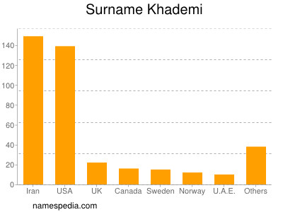 Surname Khademi
