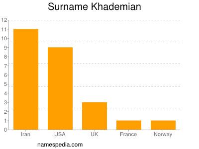 Surname Khademian