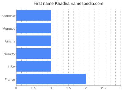 Vornamen Khadira