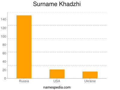 Surname Khadzhi
