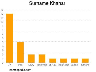 Surname Khahar