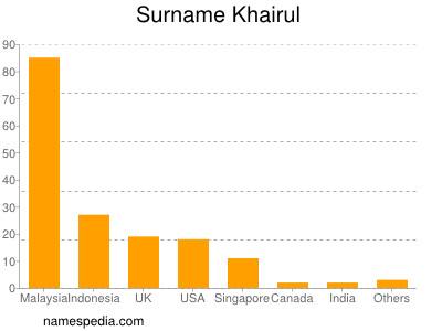 Familiennamen Khairul