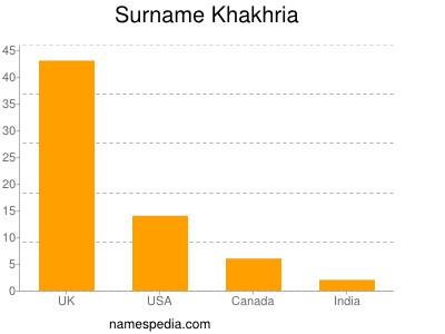 Surname Khakhria