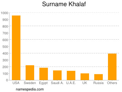 Surname Khalaf