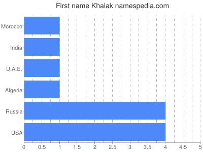 Given name Khalak