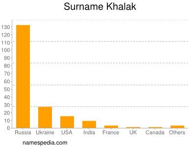 Surname Khalak