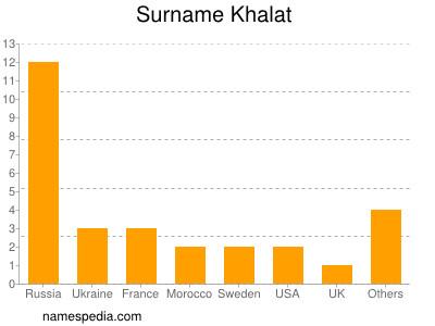 Surname Khalat