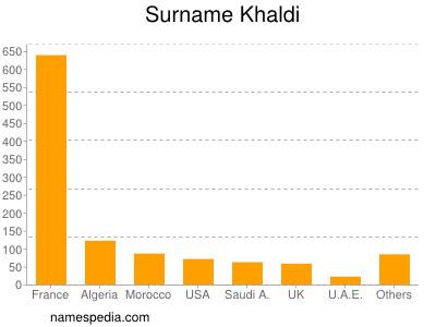 Surname Khaldi