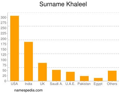 Surname Khaleel