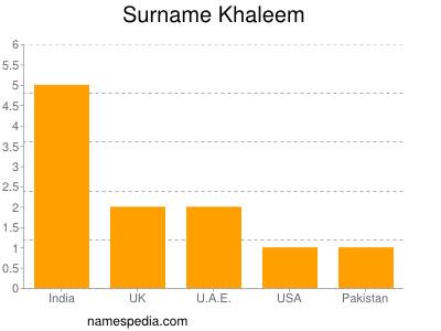 Surname Khaleem
