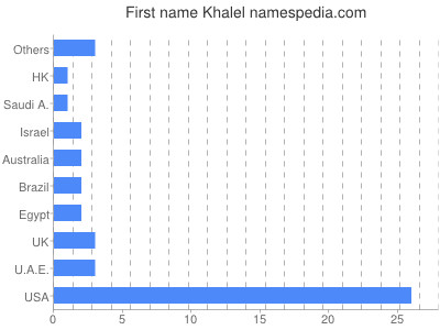 Given name Khalel