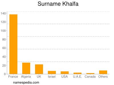 Surname Khalfa