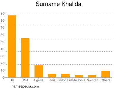 Surname Khalida